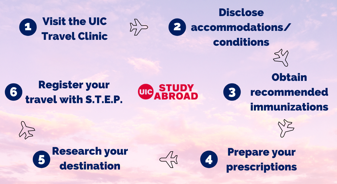 Info graphic outlining steps students can take to prepare for a healthy and safe time abroad.