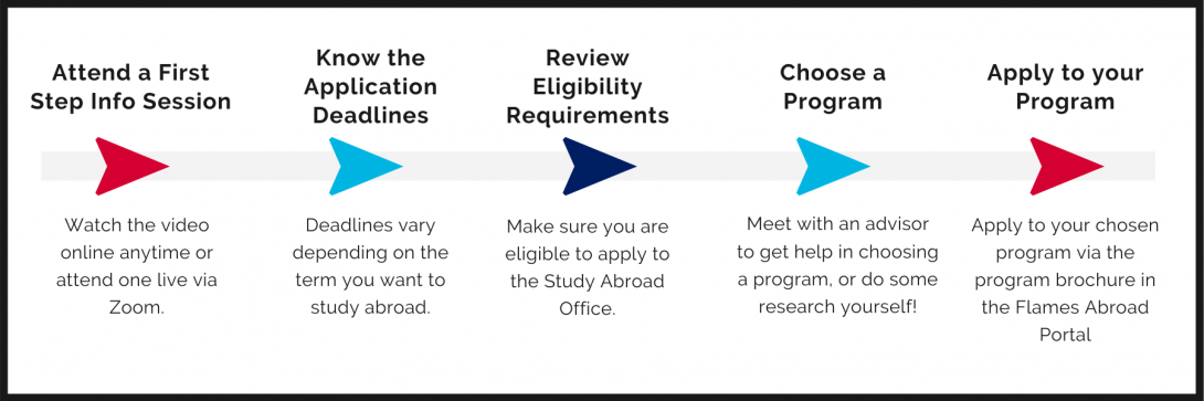 Chart of steps of how to apply