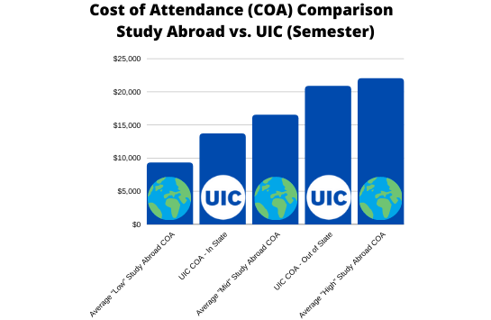 Graph depicting average study abroad cost of attendance versus UIC cost of attendance